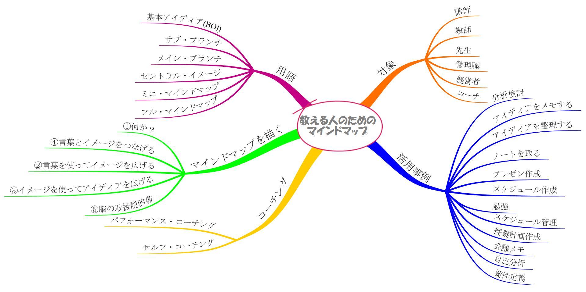 教える人のためのマインドマップ